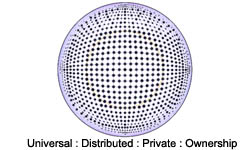Universal:Distributed:Private:Ownership